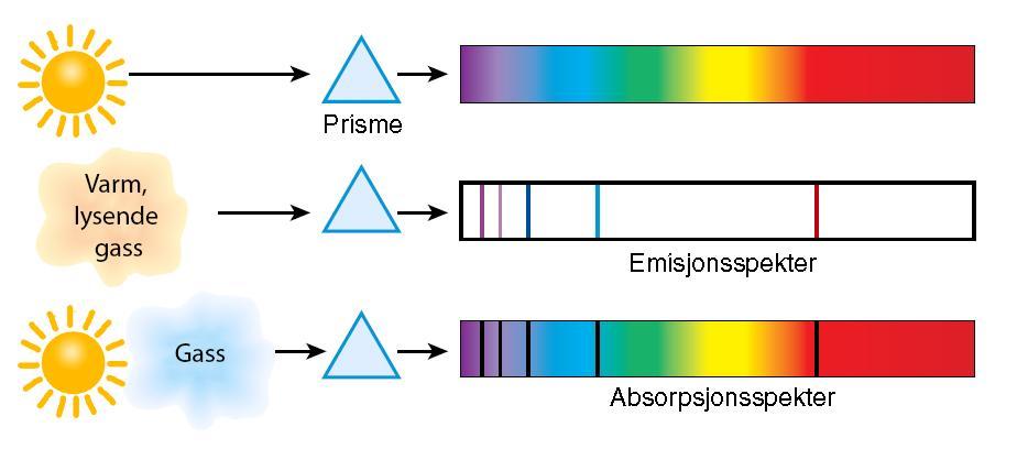 Forskjellen på emisjon og absorpsjon. Illustrasjon.