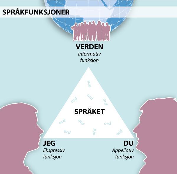 Illustrasjon som viser de grunnleggende språkfunksjonene: informativ, appellativ og ekspressiv språkfunksjon
