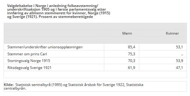 Tabell som viser at Prins Carl 75.4% av stemmene