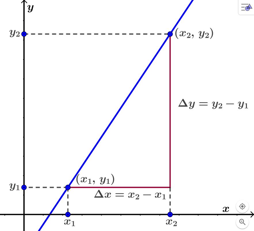 Finne stigningstallet til en lineær funksjon. Graf.
