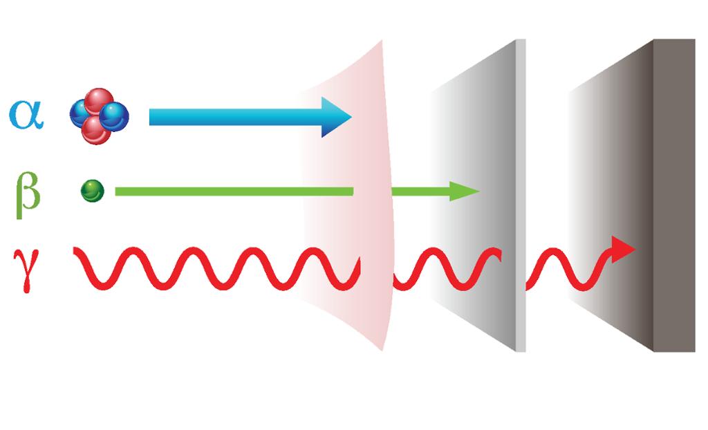 Sammenligning av gjennomtrengelighet for ulike typer radioaktiv stråling. Grafikk.