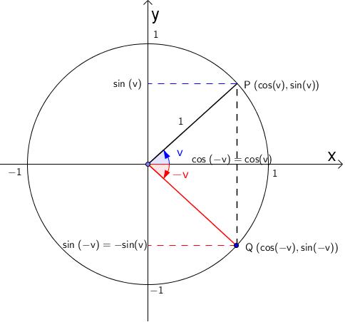 Sum og differanse av vinkler i enhetssirkel. Illustrasjon.