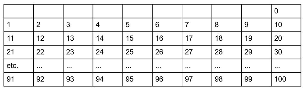Tabell med tall fra 1 til 100.