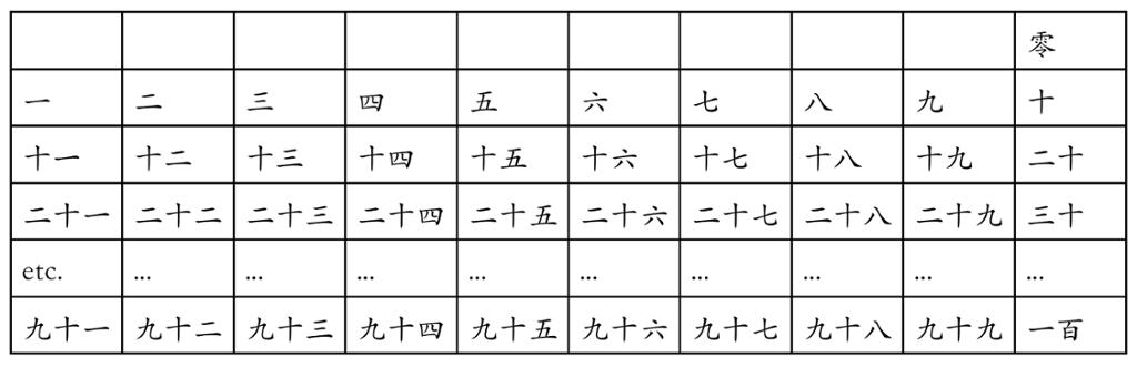 Tabell med kinesiske tall. Foto.