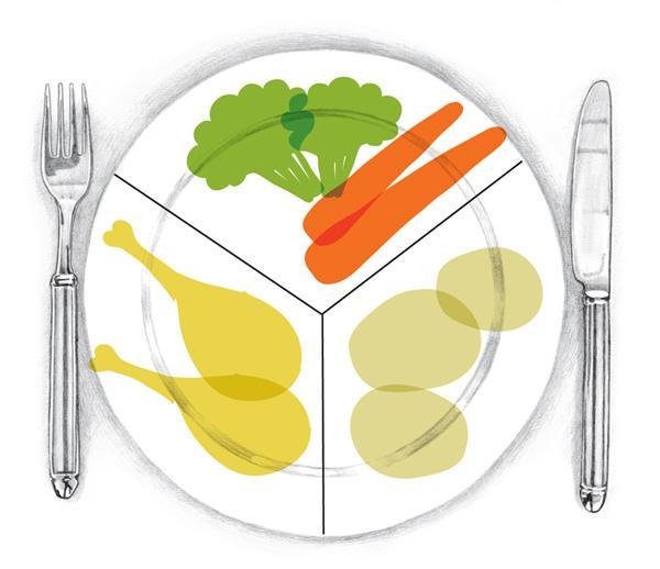 Bildet viser hvordan kosthold bør settes sammen