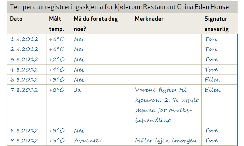 Eksempel på et temperaturregistreringsskjema. Illustrasjon.