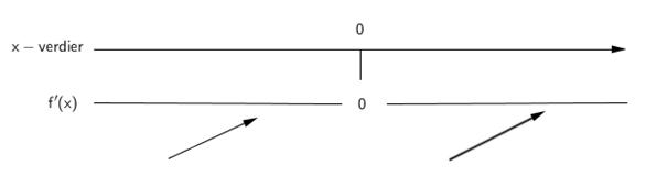Tegning av fortegnslinjen til den deriverte. Bilde.