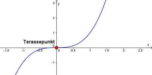 Koordinatsystem med graf som har terassepunkt. Bilde.