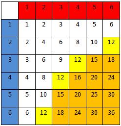 terningkast produkt.tabell.
