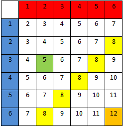 Terningkast resultat-sum