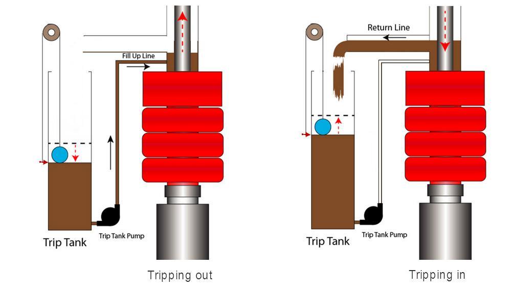 Skissen viser uttrekking og innkjøring av borerør i brønnen. Endringen i væskevolumet i triptanken skal være det samme som volumet av stålrørene i brønnen. Da er brønnen i balanse. Illustrasjon.