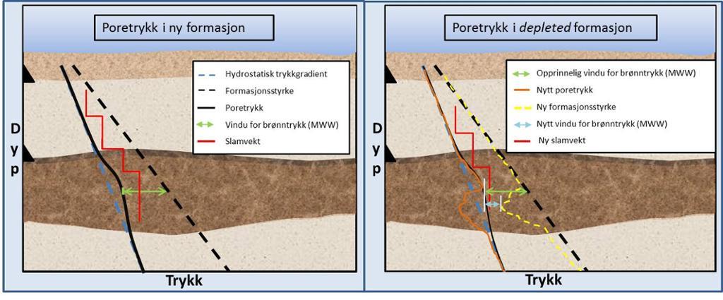 Sammenligning av ny og moden reservoarformasjon. Illustrasjon.