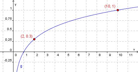 Ulikheter med eksponentialuttrykk, graf