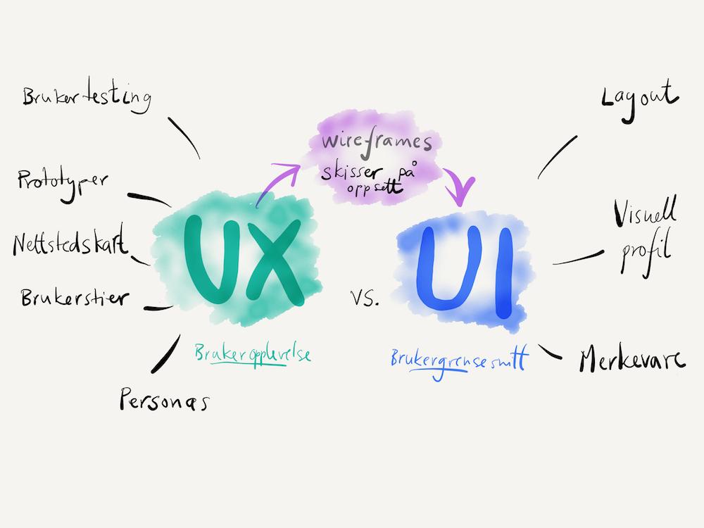 Skisse som viser hva som er brukeropplevelse og hva som er brukergrensesnitt. Ilustrasjon