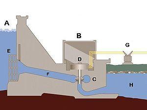 Oversikt over deler i et vannkraftverk. Illustrasjon.