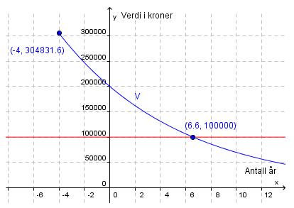 Verdi i kroner, graf