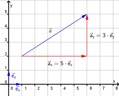 Definisjon av vektoren a vektor ved hjelp av enhetsvektorene i x og y retning i et koordinatsystem. Her er a vektor summen av fem enhetsvektorer i x retning og tre enhetsvektorer i y retning. Illustrasjon.