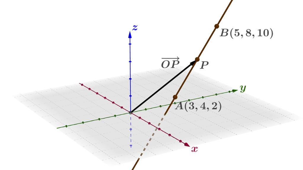 Linjer i rommet i et koordinatsystem. Bilde.
