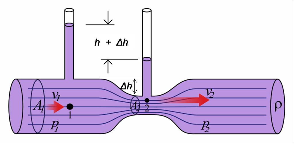 Venturirør som illustrerer bernoulliprinsippet. Tegning.