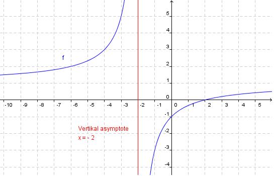 Vertikal asymptote